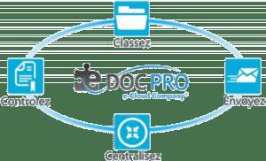 gestion electronique de documents